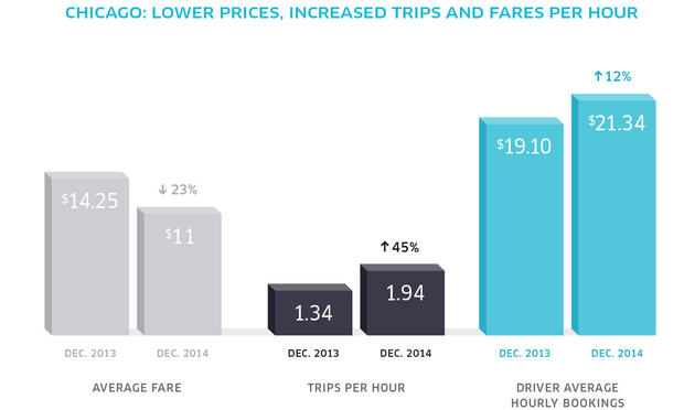 uber-fare-cut